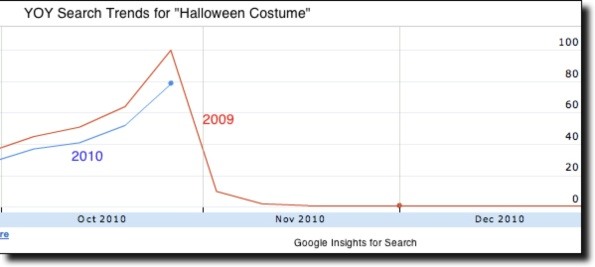 halloween-costume-search-trends
